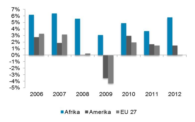 Afrika blog cikk chart 1.jpg