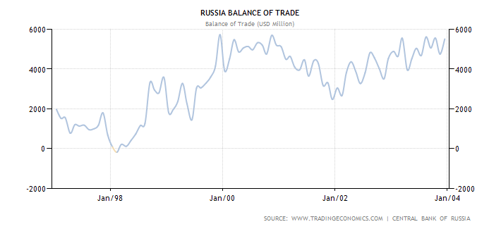 russia-balance-of-trade_97-01.png