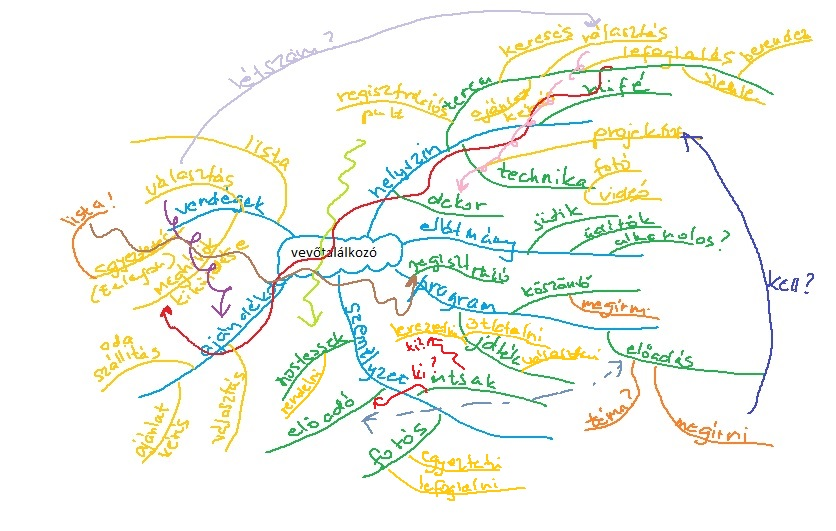 Projekttervezés mind map.jpg