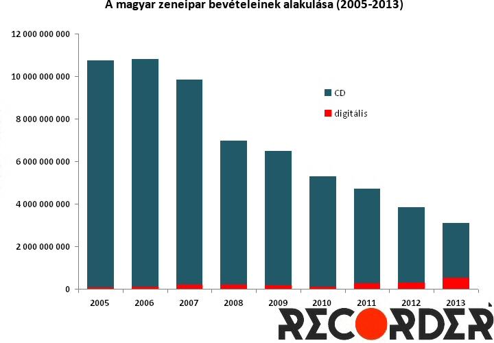 hungarian_musicmarket_revenuesplit_recorder_1.jpg
