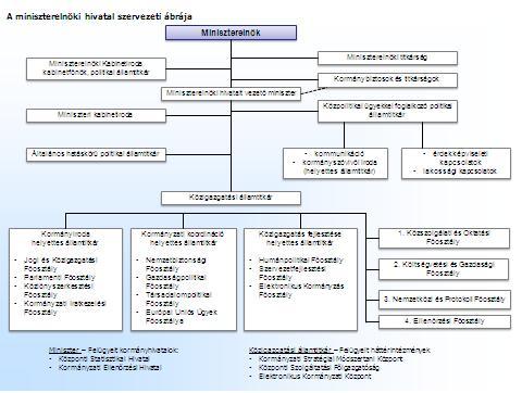 A miniszterelnöki hivatal szerkezeti ábrája