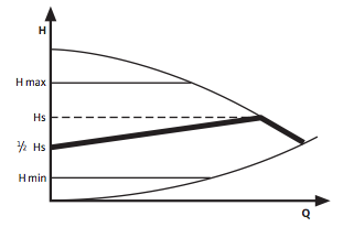 futesi-szivattyu-valtozo-nyomaskulonbseg-szabalyozasi-modja_1.png