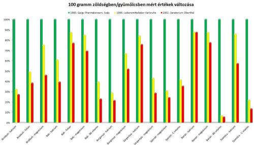 100 gramm zöldségben, gyümölcsben mért értékek változása az évtizedek során
