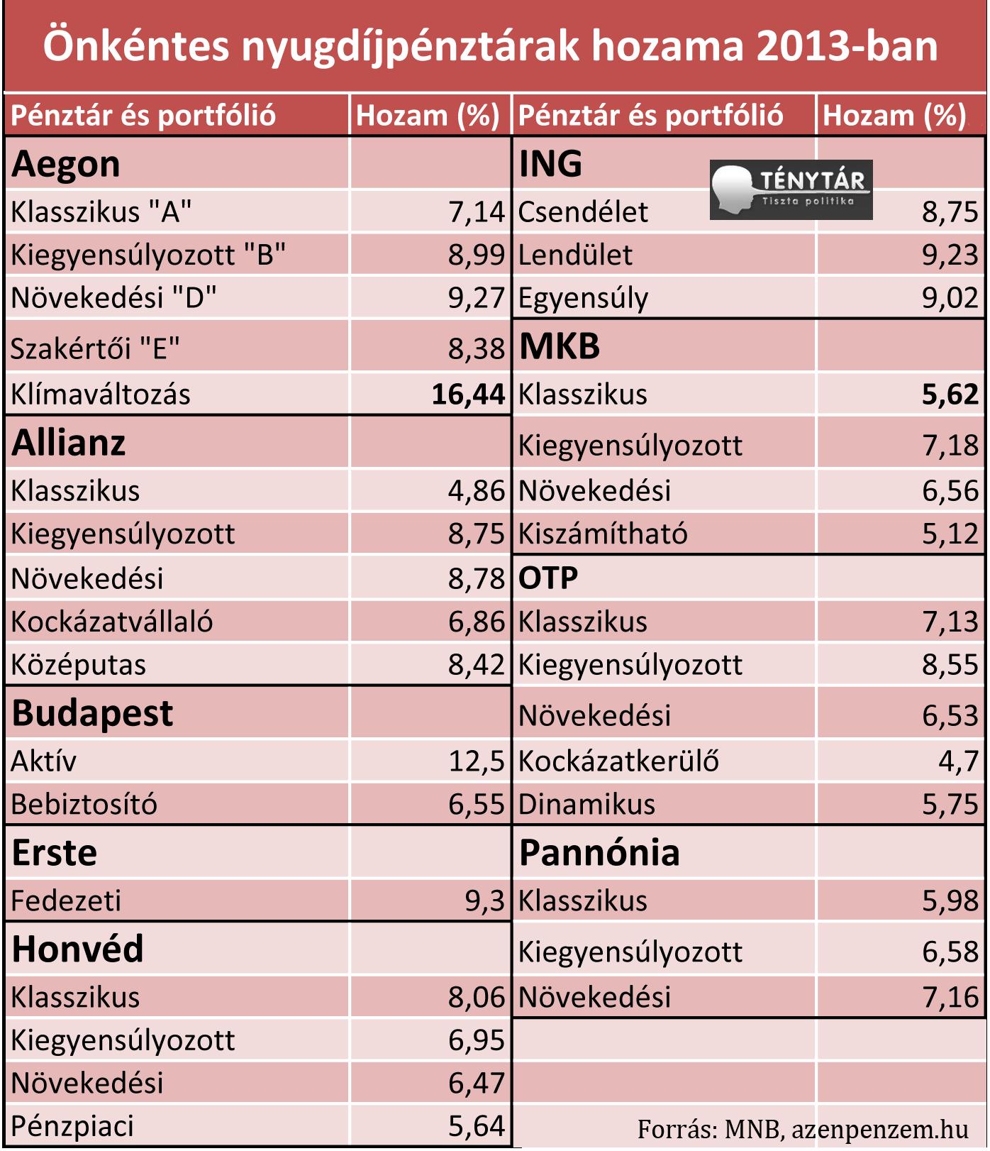önkéntes nyugdíjpénztárak hozama 2013.png