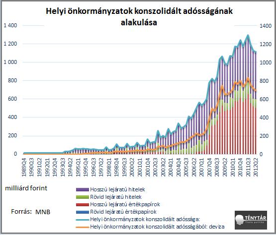 önkormányzatok adóssága.png