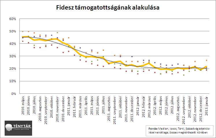 ppref_idosor_fidesz_2013_01.PNG