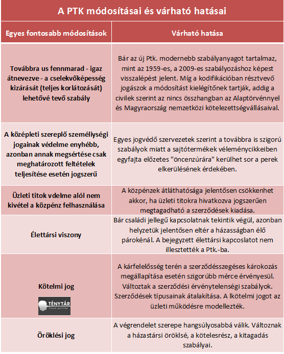 ptk módosításai.png