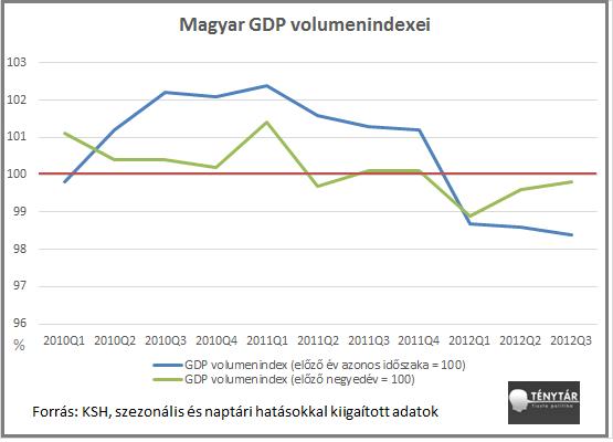 GDP 3. negyedév.png