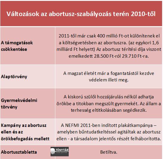 abortusz szabáylozás.png