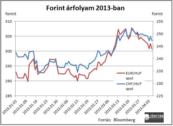 forintarfolyam2013_2.png