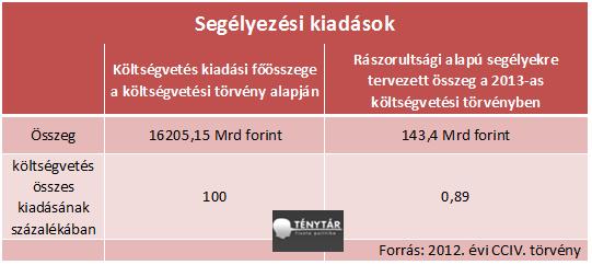 segélyezési kiadások.png