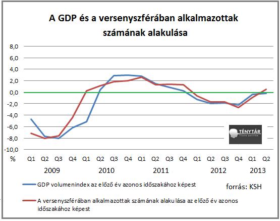 versenyszféra vs GDP1_1.png
