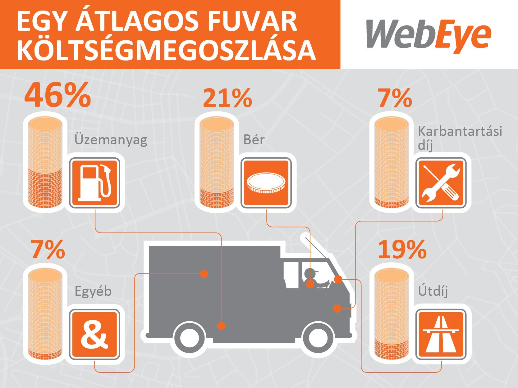 webeye_fuvarozas_infografika-02.png