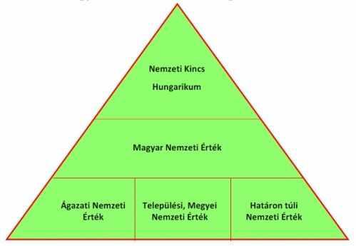 nemzeti-ertek-piramis.jpg
