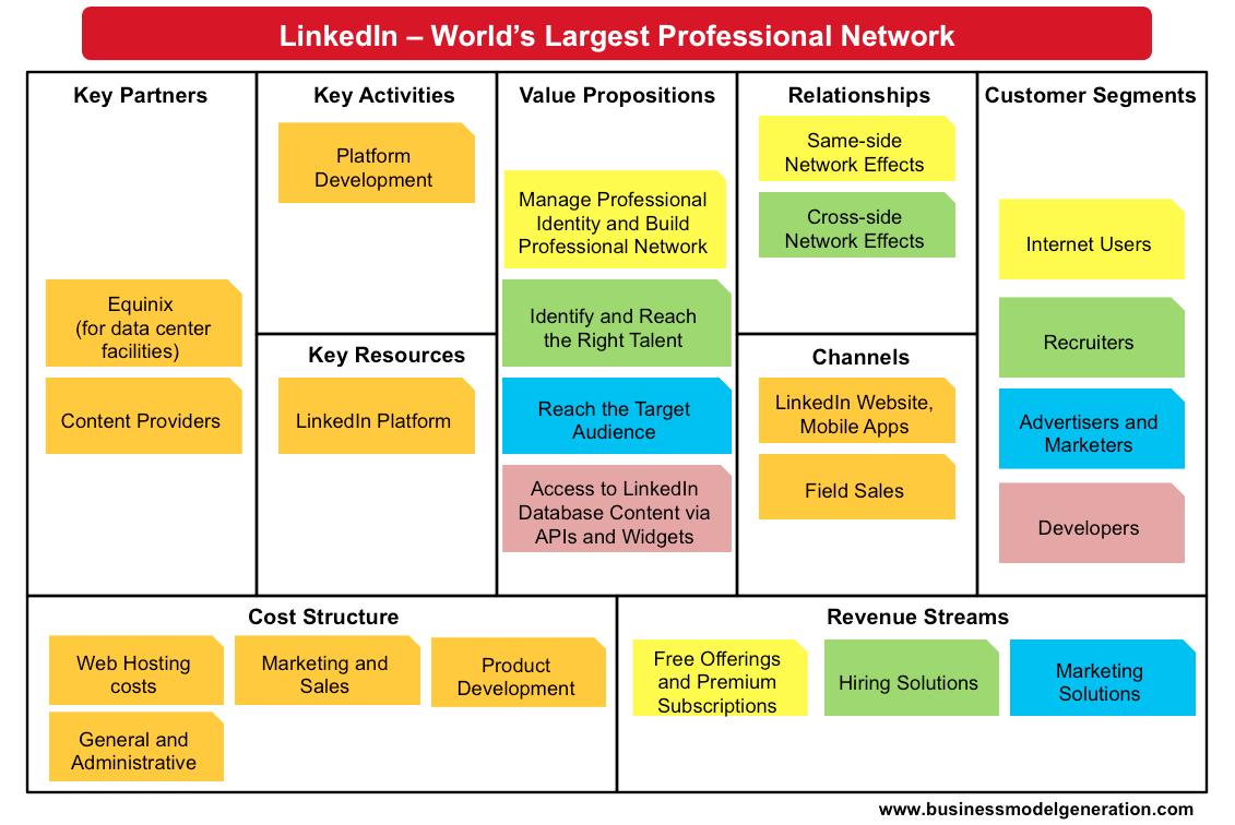 linkedin-business-model.png