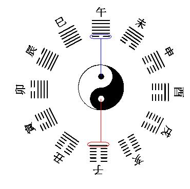 Hexagramok az időben