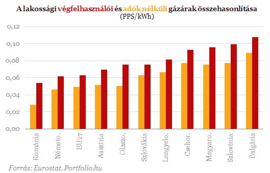 földgáz_vásárlóerőparitáson.png