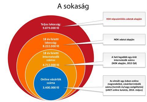 Sarokpontok e-commerce stratégiákhoz