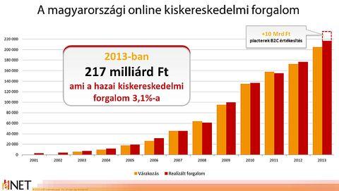 eNET_magyar_e-ker_forgalom_2013.jpg