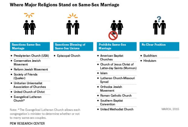 same-sex-marriage_major-religion.png