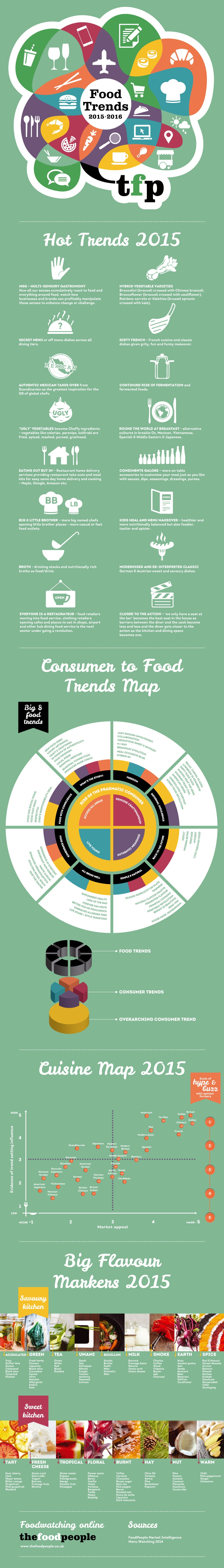 2015_food_trends_infographic.jpg