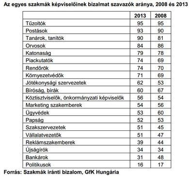 Bizalmi index.JPG