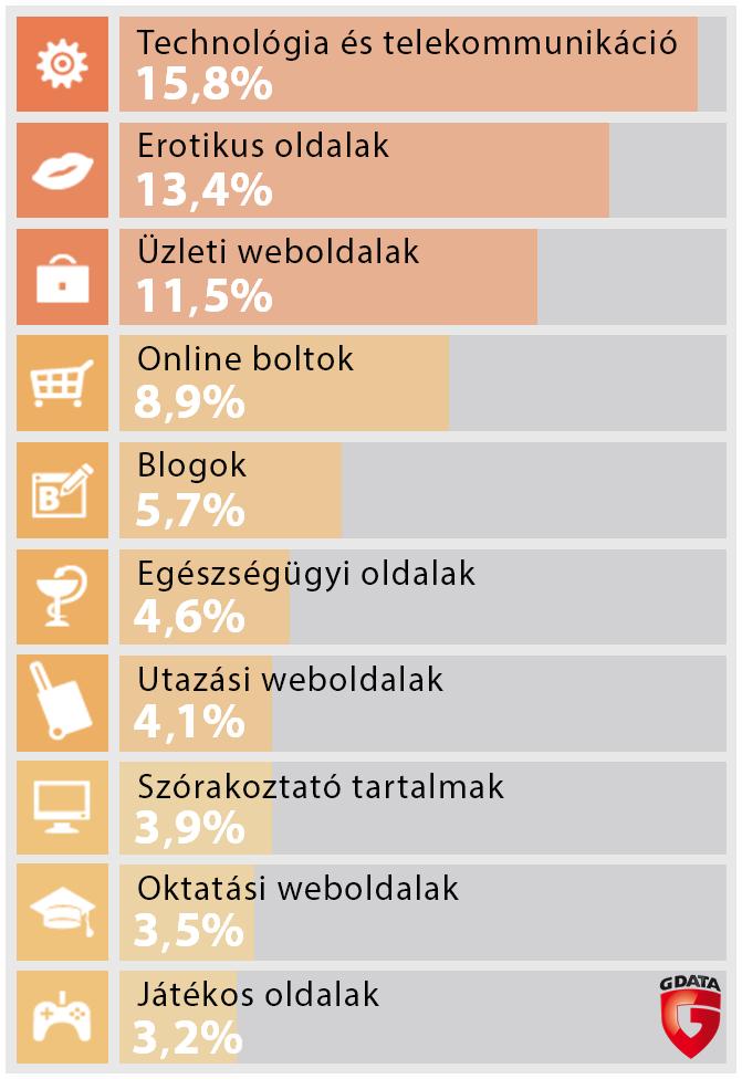 fertozo_weboldalak_g-data.png
