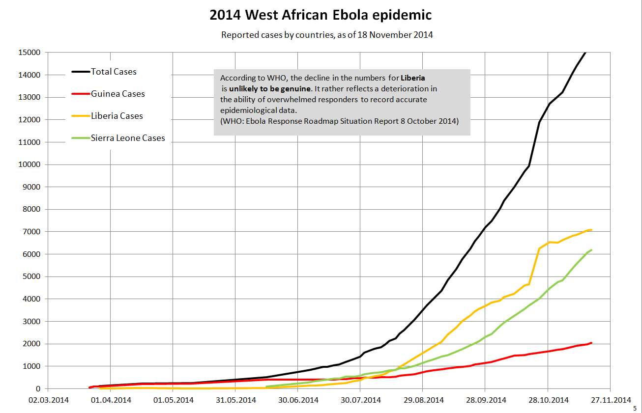 west_africa_ebola_2014_5_cum_case_by_country_lin.png