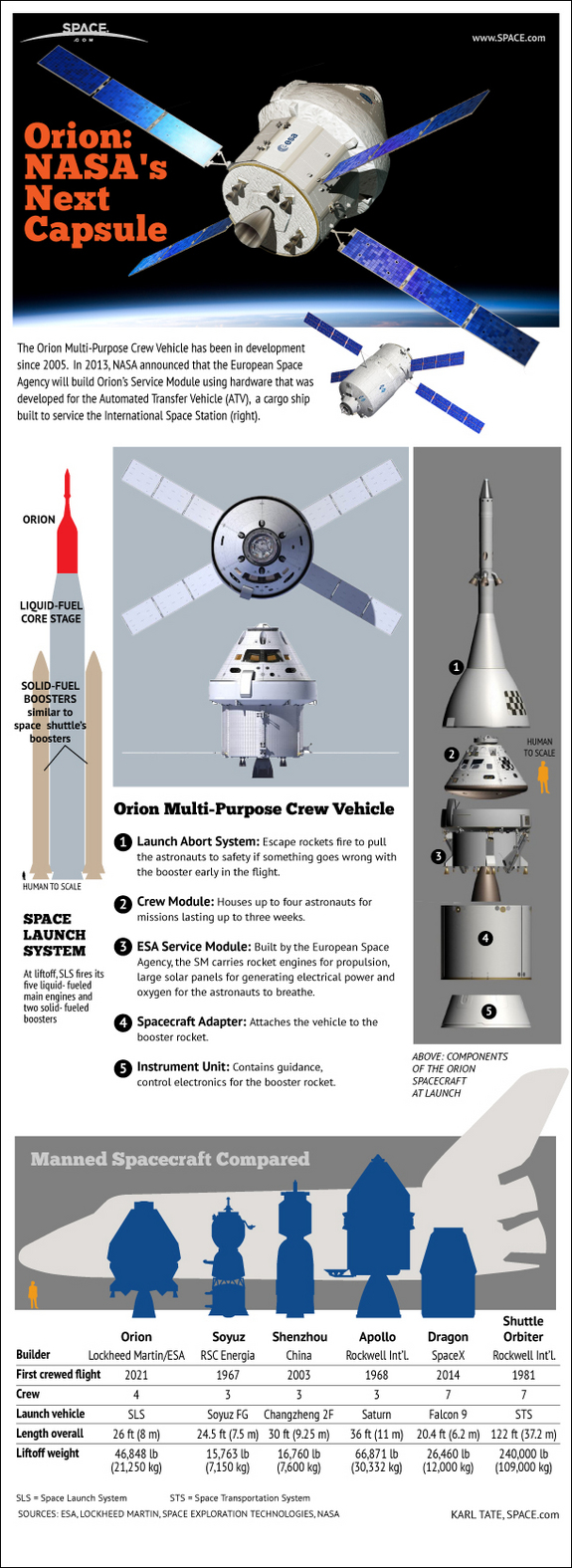 mpcv-orion-capsule-comparison-apollo-shutttle-infographic-130117a-02.jpg