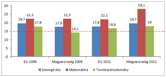 Alulteljesítők-2012-EU-benchmark.png