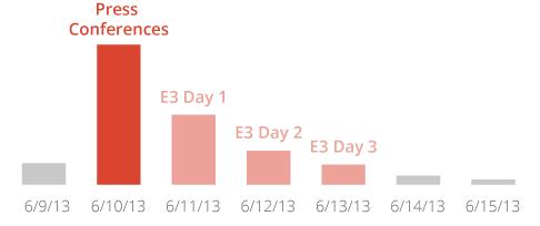 E3 Google keresések_1.png