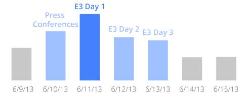 E3 YouTube keresések_1.png