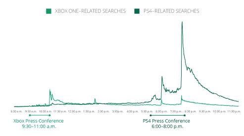 E3 xbox ps4 keresések_1.png