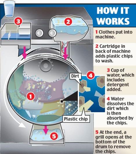 waterless-washing-machine.jpg