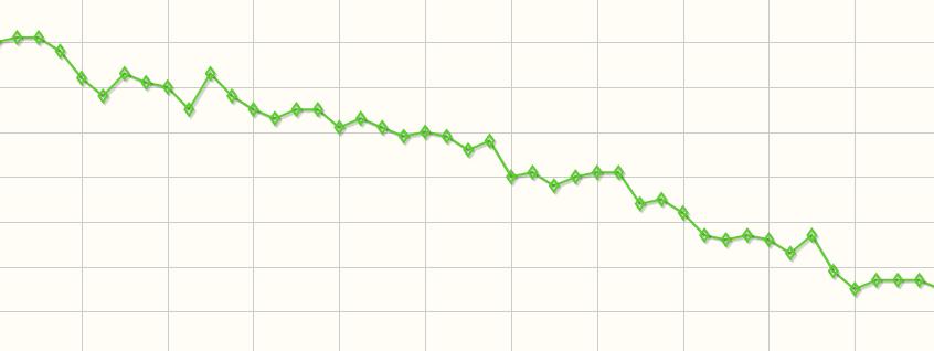testsúly grafikon
