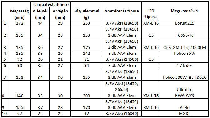 Ledes lampa osszehasonlito tablazat 1B.jpg