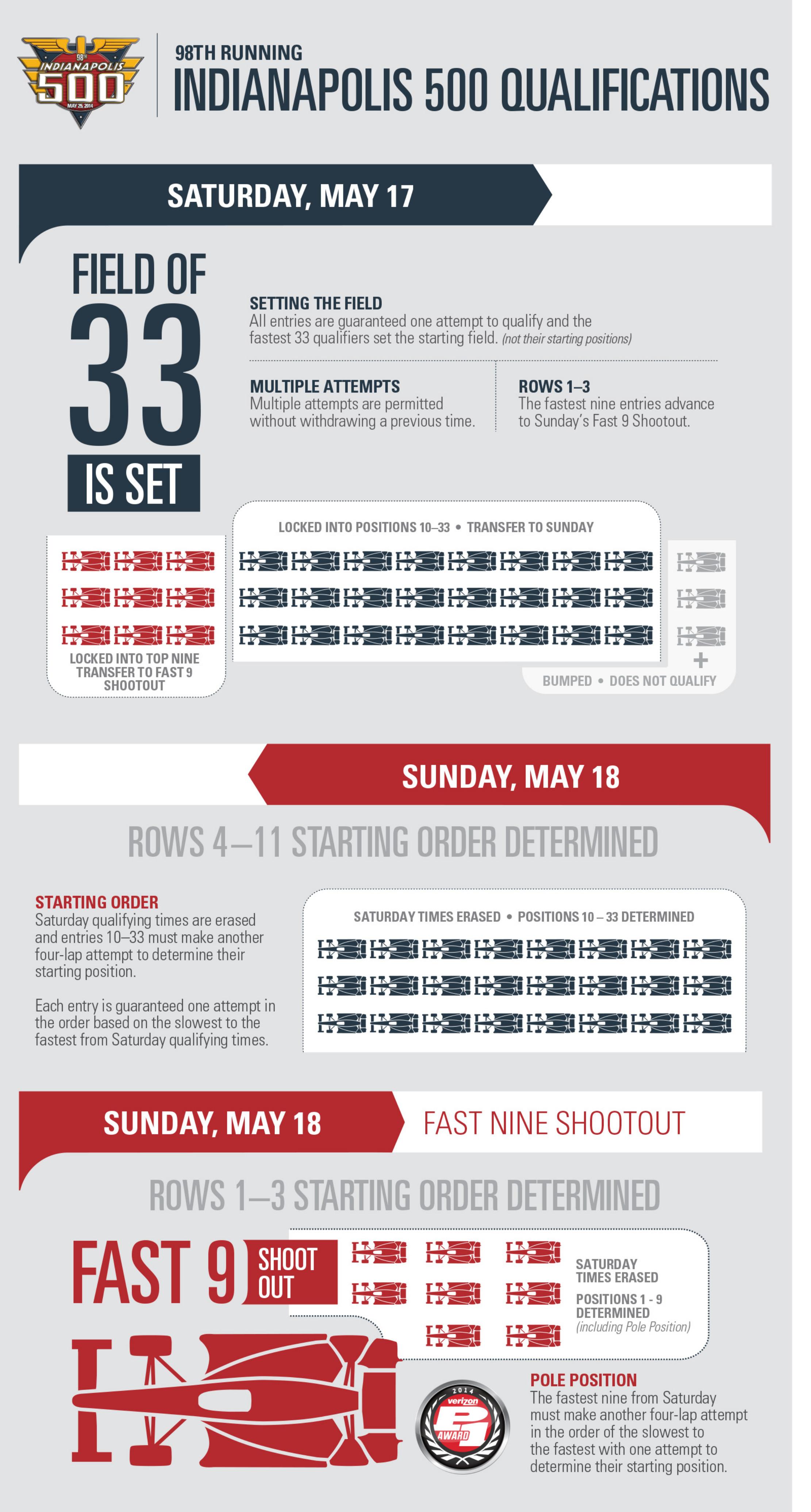 14_I500_quals_infographic_ResizedV2.jpg